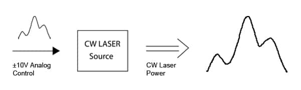 Fig 2. Analog Control of Continuous Wave (CW) Laser