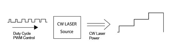 Fig. 1. PWM Duty Cycle Control of Continuous Wave (CW) Lasers